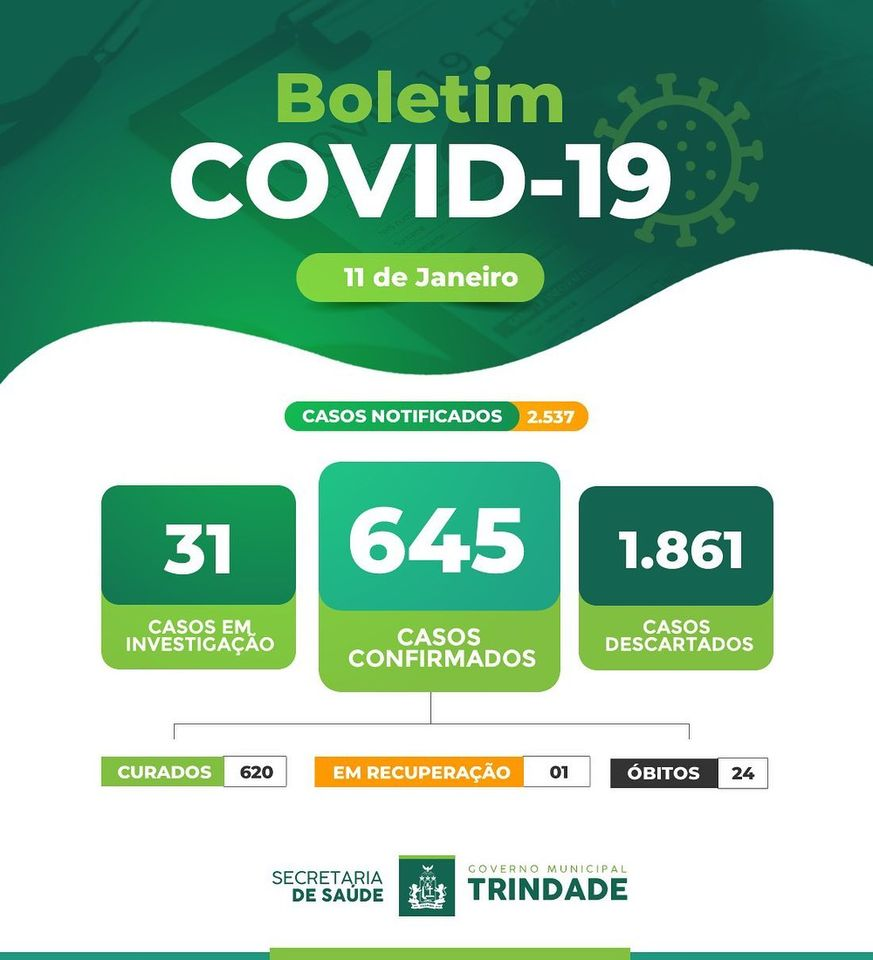 Boletim Diário de casos de Covid-19 em Trindade/PE.